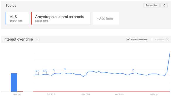 Google Trend zu ALS in den letzten 12 Monaten